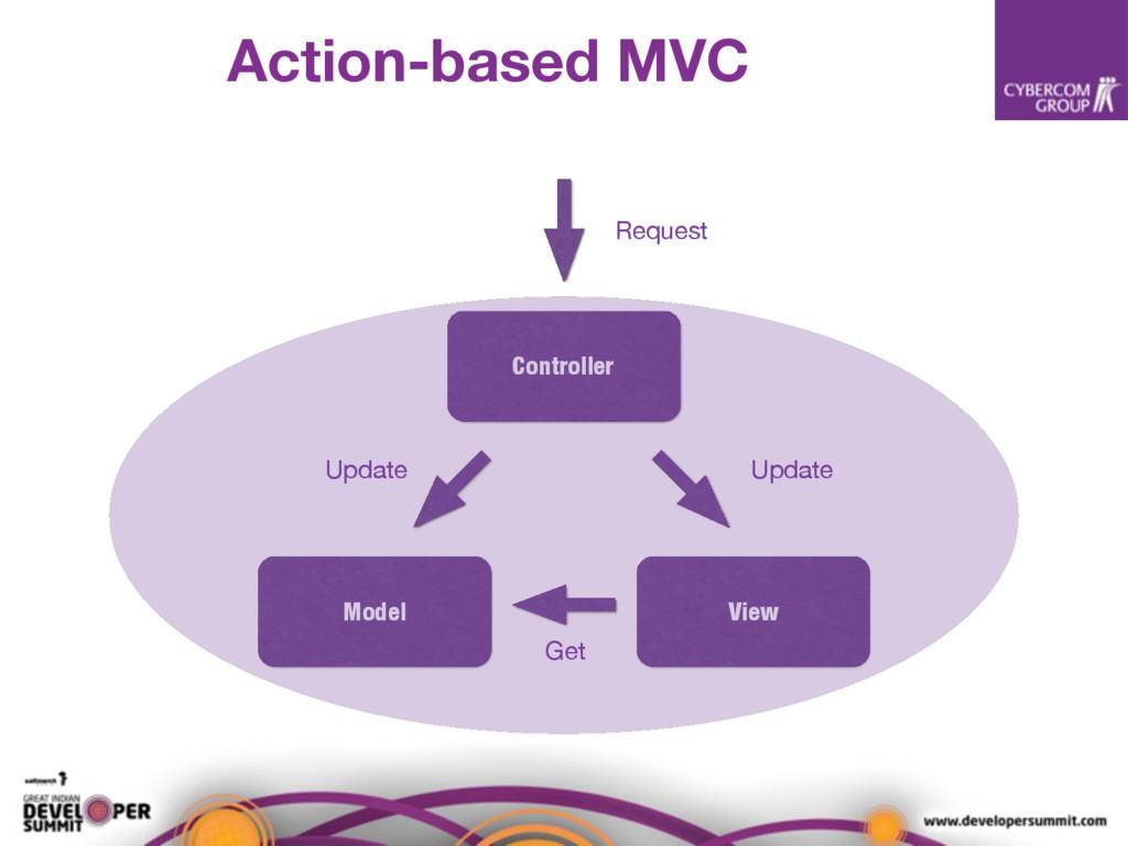 Controller Model View Request Update Update Get...