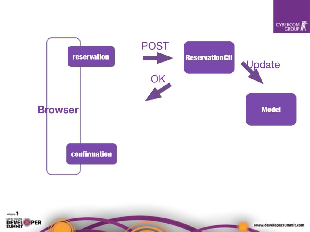 Model ReservationCtl Update confirmation reserva...