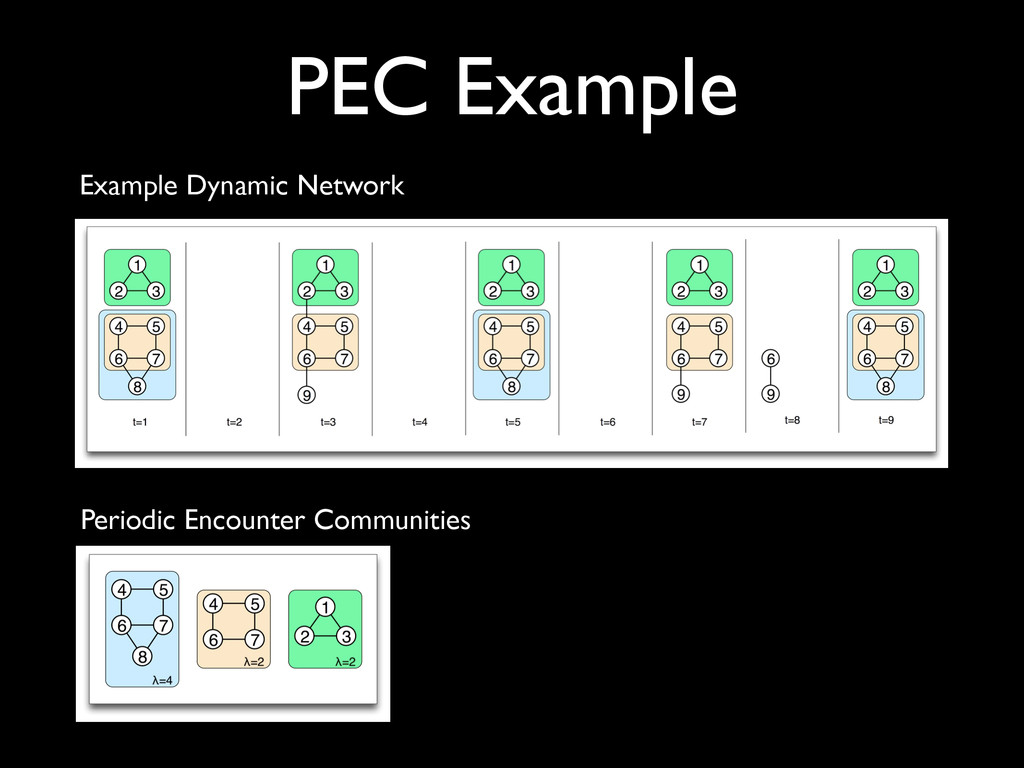 PEC Example Example Dynamic Network Periodic En...