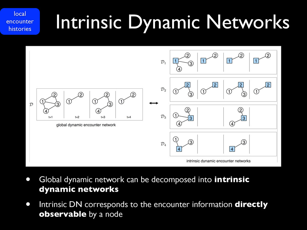 Intrinsic Dynamic Networks • Global dynamic net...