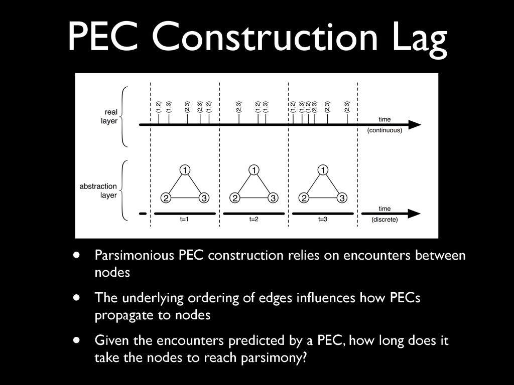 PEC Construction Lag • Parsimonious PEC constru...