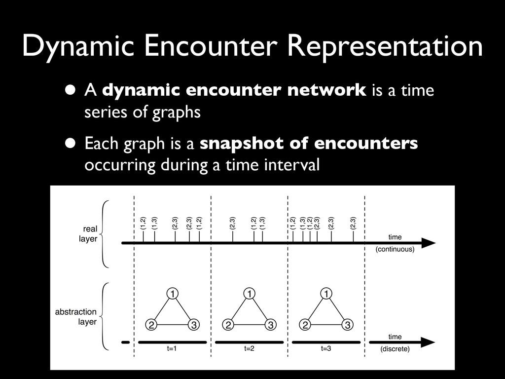 Dynamic Encounter Representation • A dynamic en...