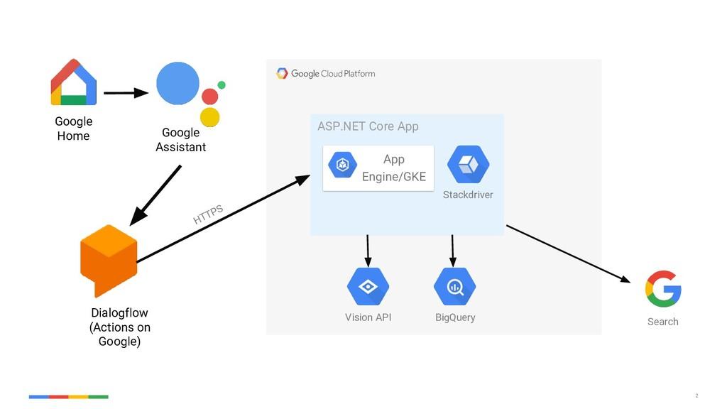 2 Google Home Google Assistant Dialogflow (Acti...