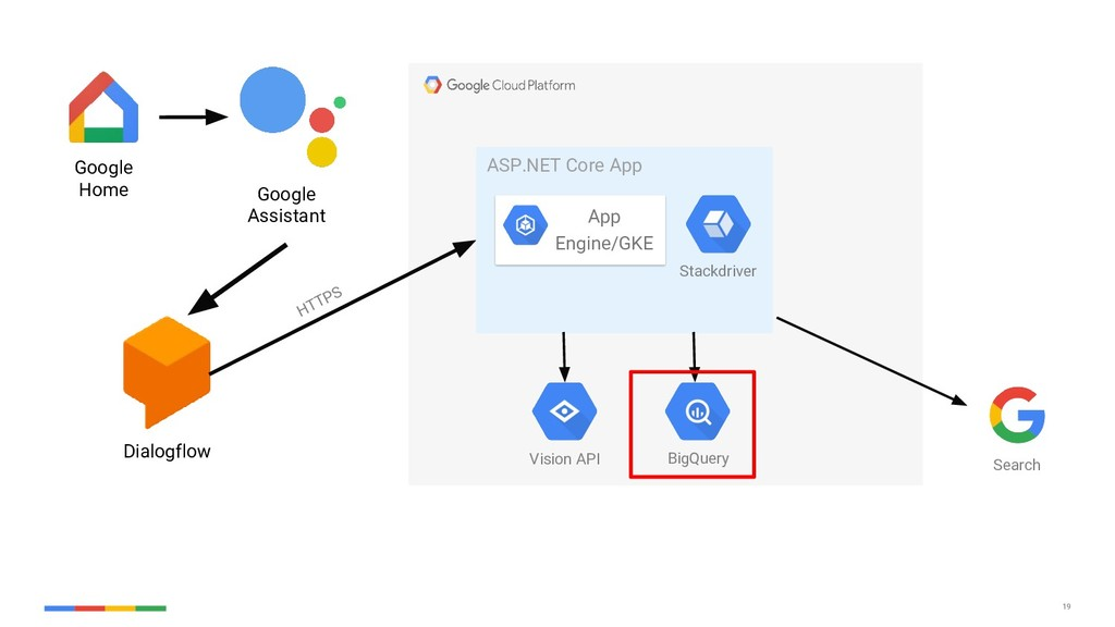 19 Google Assistant Dialogflow ASP.NET Core App...