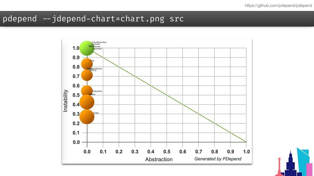 pdepend --jdepend-chart=chart.png src https://g...