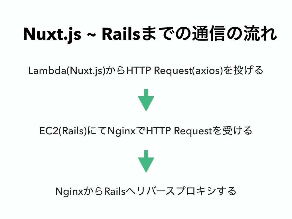 Nuxt.js ~ Rails·Ͱͷ௨৴ͷྲྀΕ Lambda(Nuxt.js)͔ΒHTTP R...