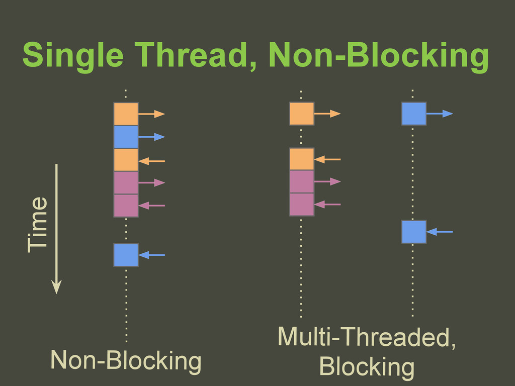 Single Thread, Non-Blocking Time Multi-Threaded...