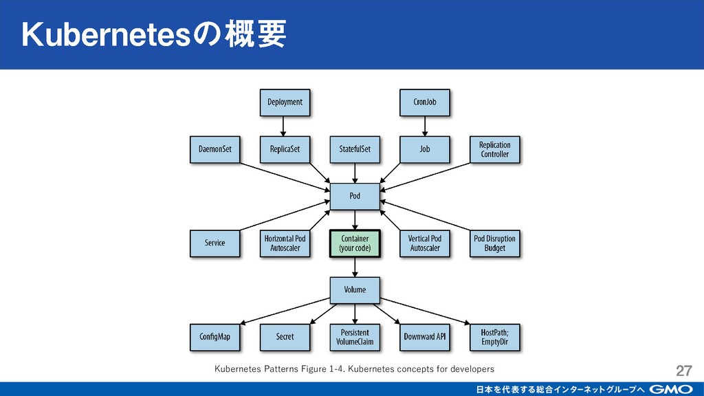 Kubernetes Patterns Figure 1-4. Kubernetes conc...