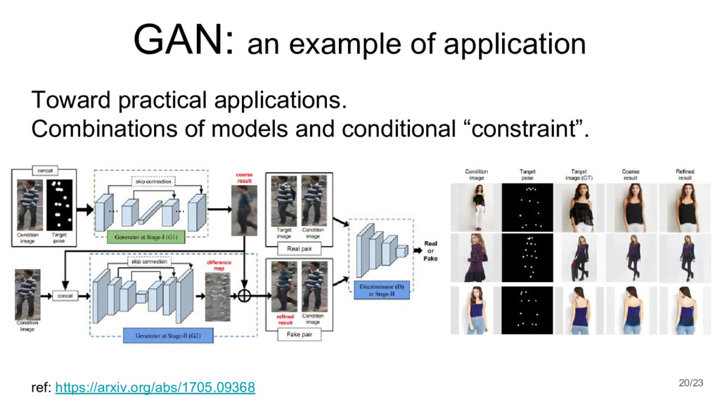 GAN: an example of application 20/23 ref: https...