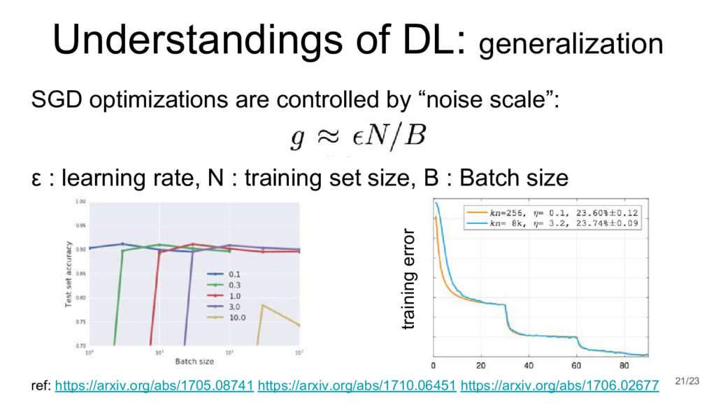 Understandings of DL: generalization 21/23 ref:...