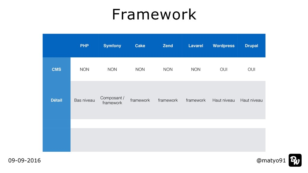 Framework @matyo91 @matyo91 PHP Symfony Cake Ze...