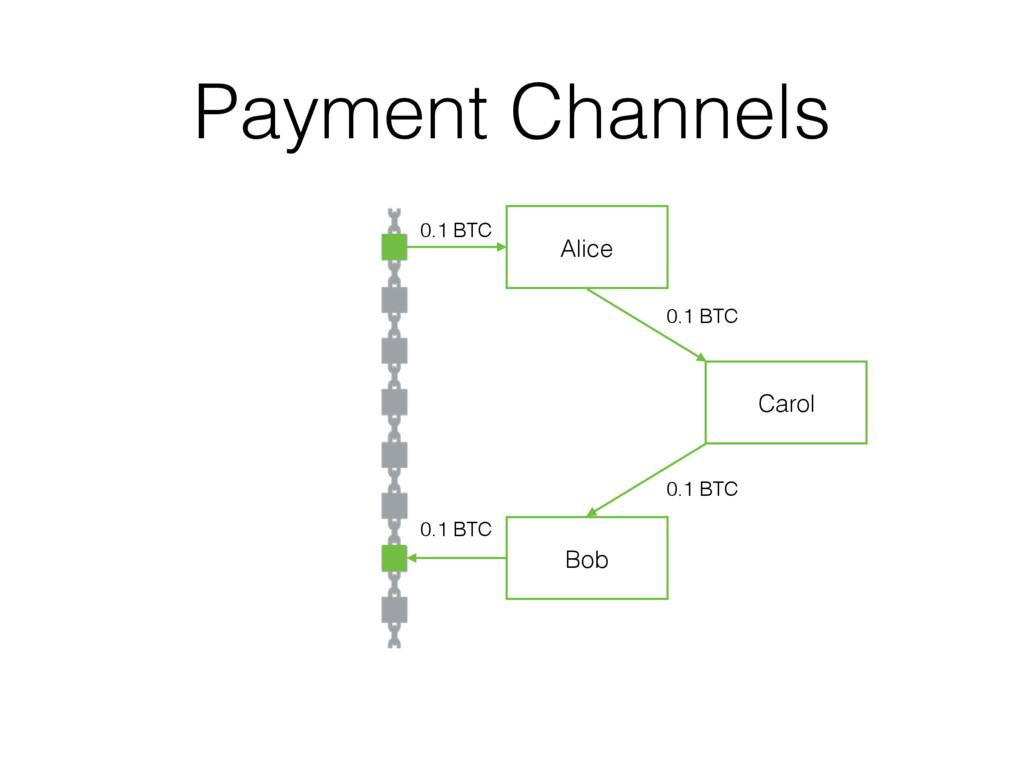 Payment Channels Alice 0.1 BTC Bob 0.1 BTC 0.1 ...