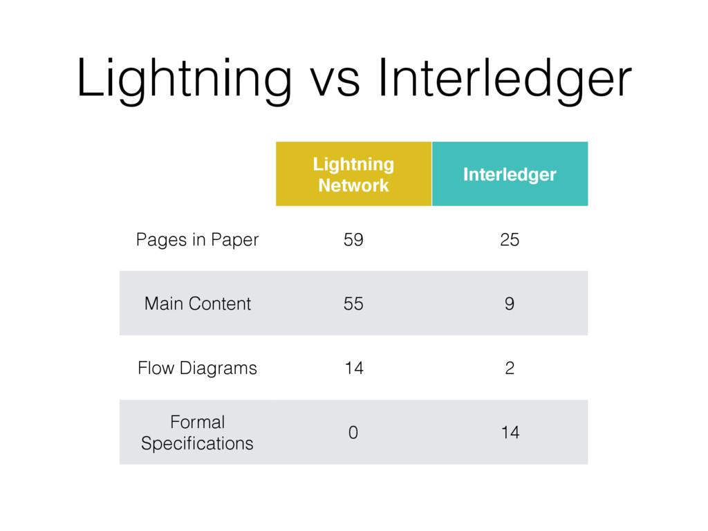 Lightning vs Interledger Lightning Network Inte...