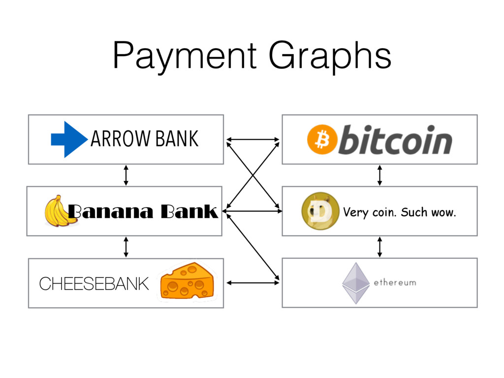 Very coin. Such wow. Payment Graphs Banana Bank...