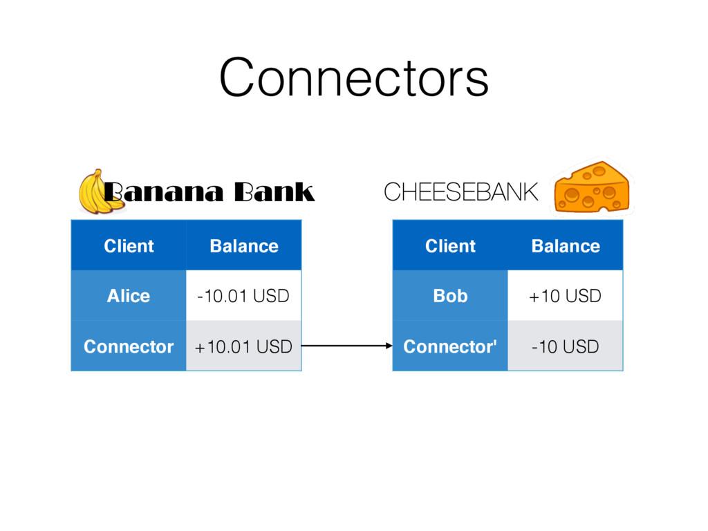 Connectors Client Balance Alice -10.01 USD Conn...