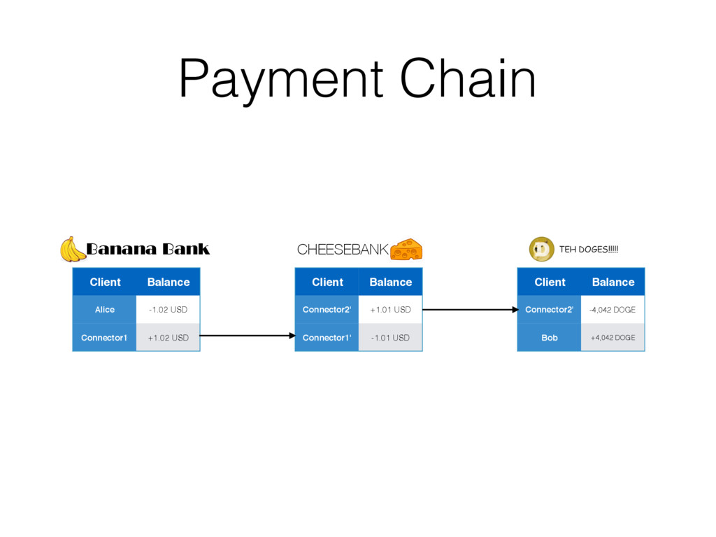 Payment Chain Client Balance Alice -1.02 USD Co...