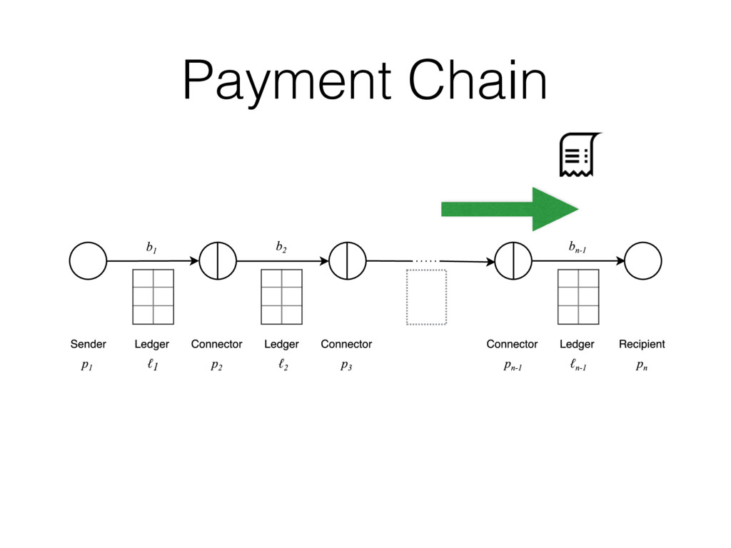 Payment Chain Figure 6: Payment chain manager w...