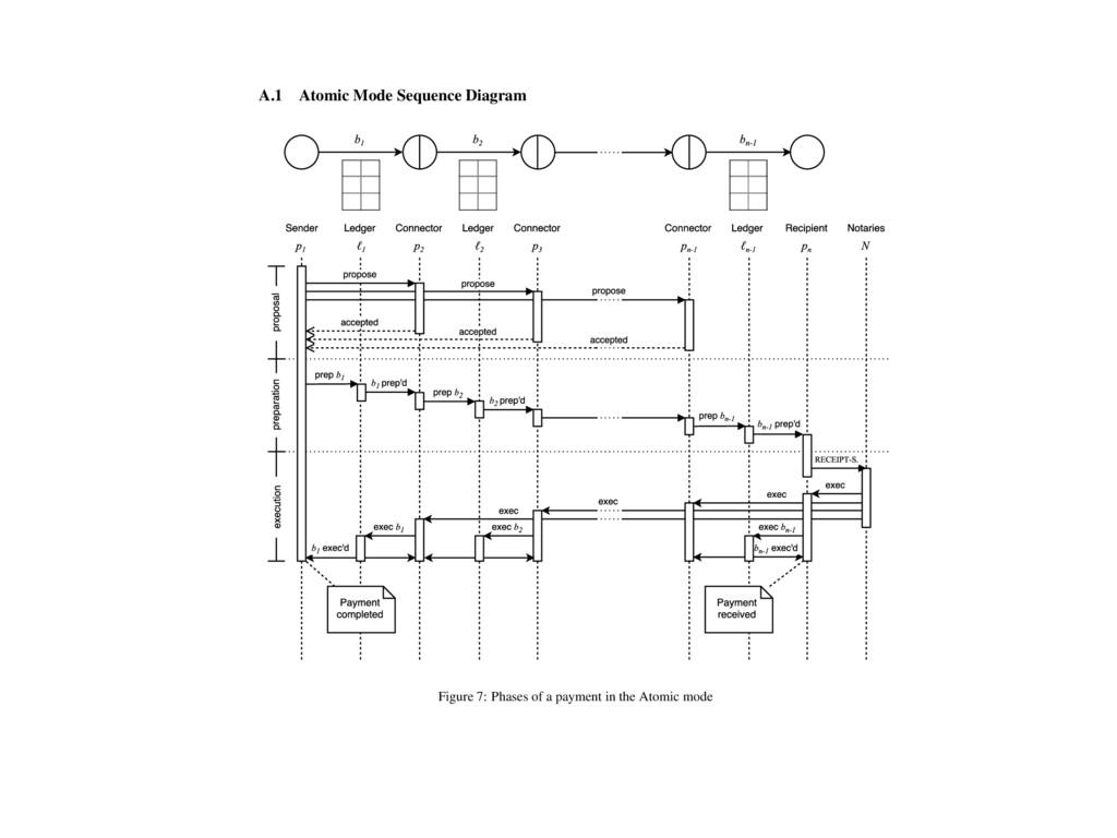 A Appendix A.1 Atomic Mode Sequence Diagram Fig...