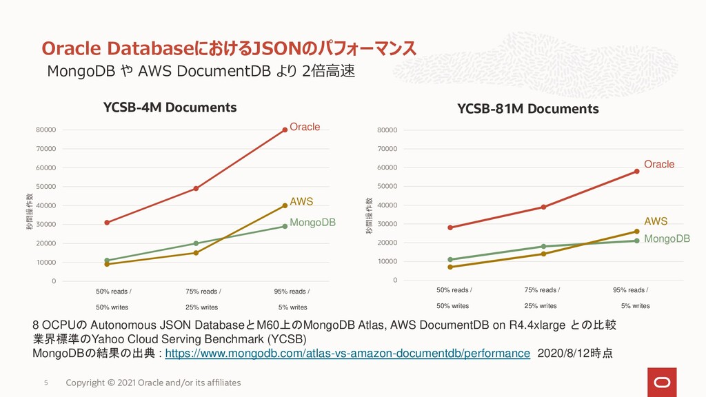 MongoDB や AWS DocumentDB より 2倍高速 Oracle Databas...