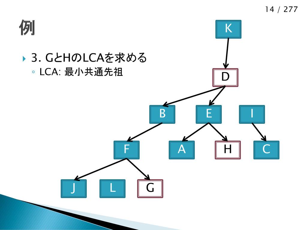 14 / 277  3. GとHのLCAを求める ◦ LCA: 最小共通先祖 J F L G...