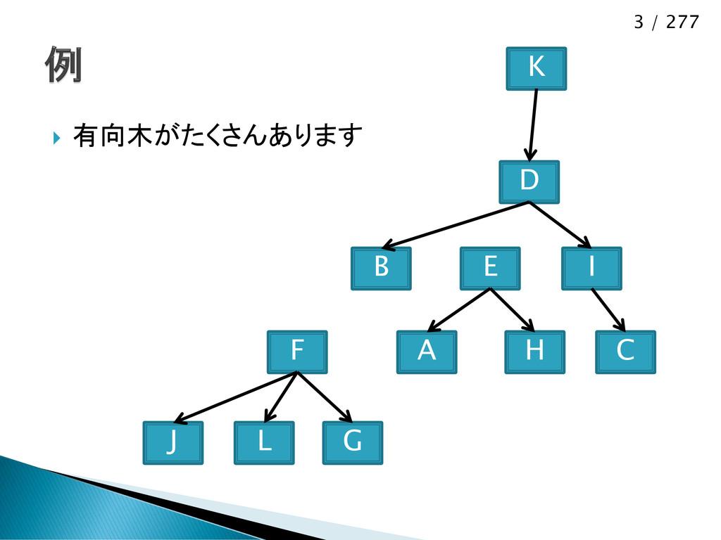 3 / 277  有向木がたくさんあります J F L G B D I C K E A H