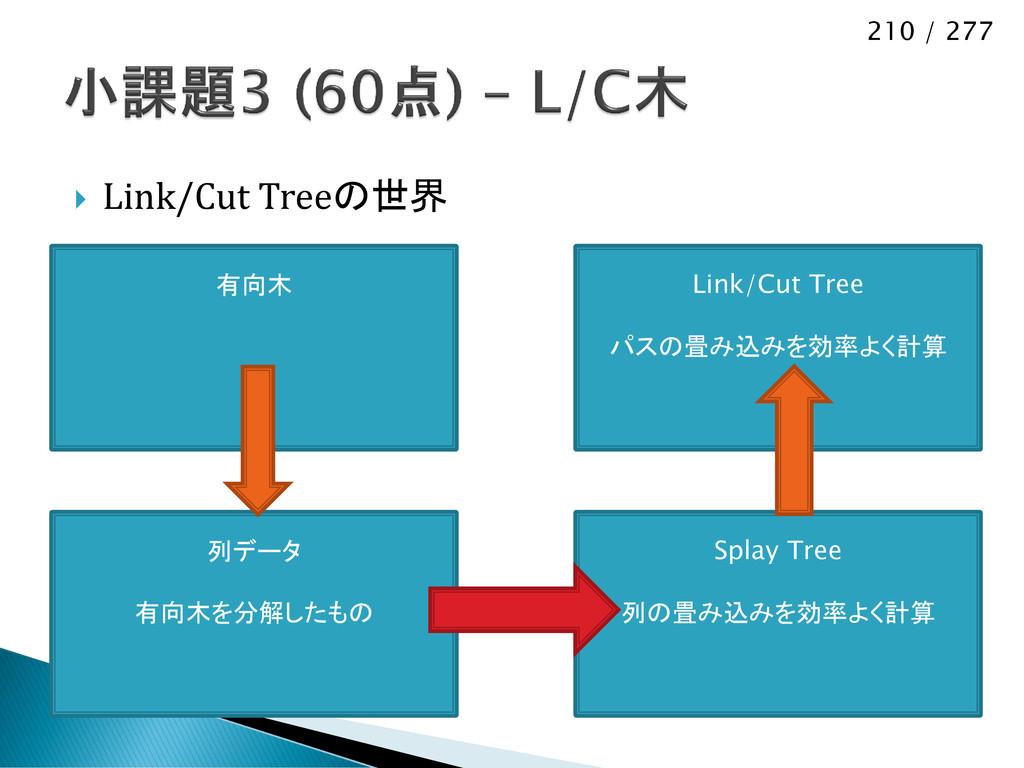 210 / 277  Link/Cut Treeの世界 列データ 有向木を分解したもの Sp...