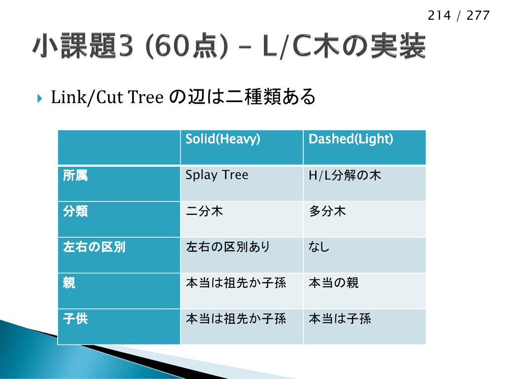214 / 277  Link/Cut Tree の辺は二種類ある Solid(Heavy)...