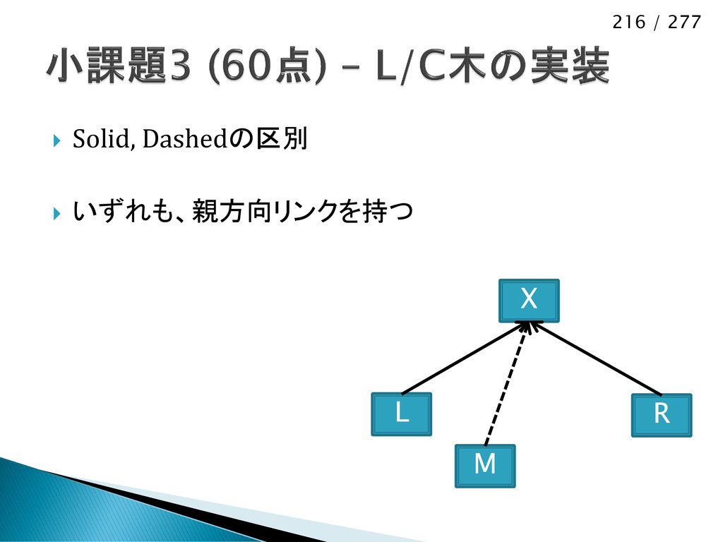 216 / 277  Solid, Dashedの区別  いずれも、親方向リンクを持つ X...