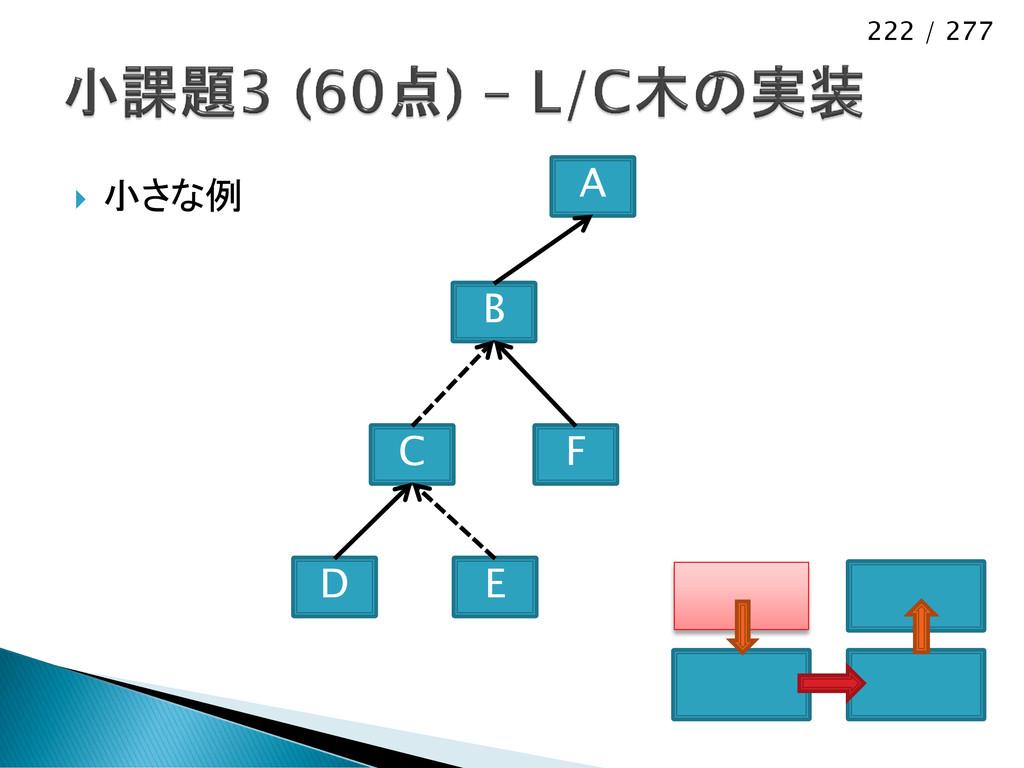 222 / 277  小さな例 C E D B F A