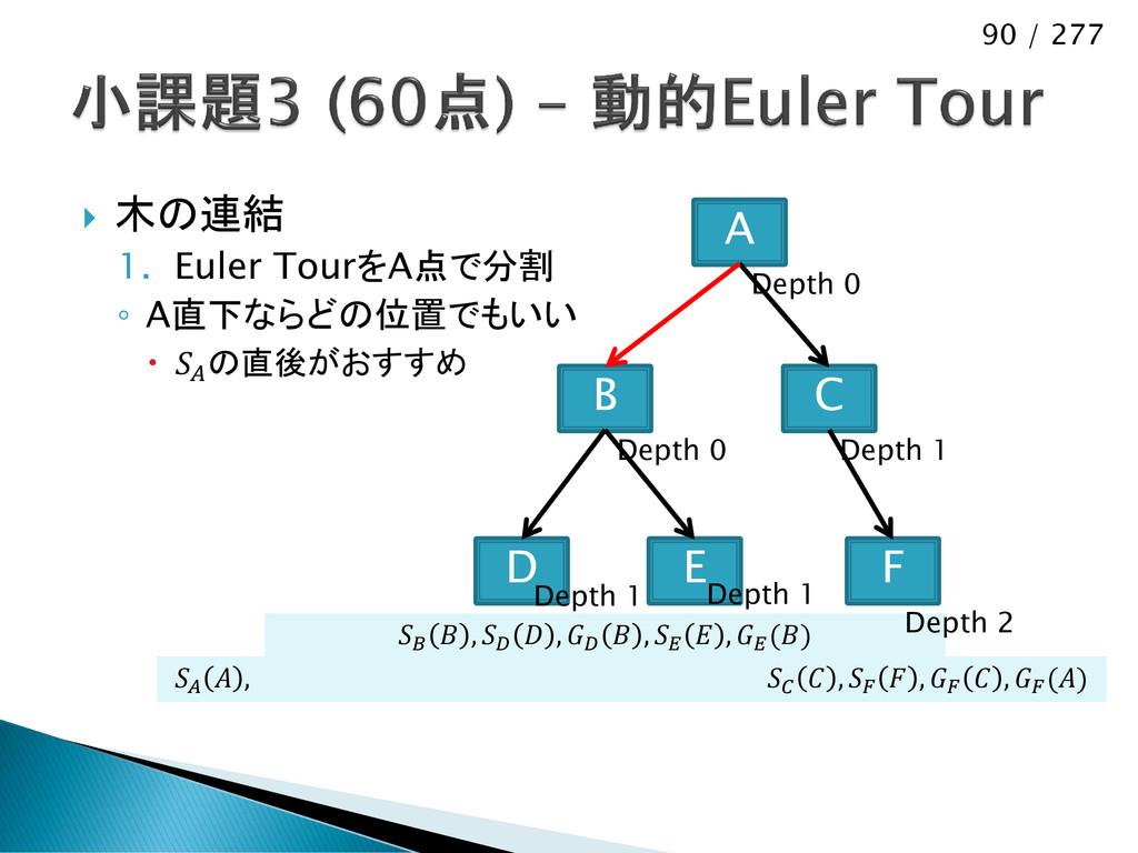90 / 277  木の連結 1. Euler TourをA点で分割 ◦ A直下ならどの位置...