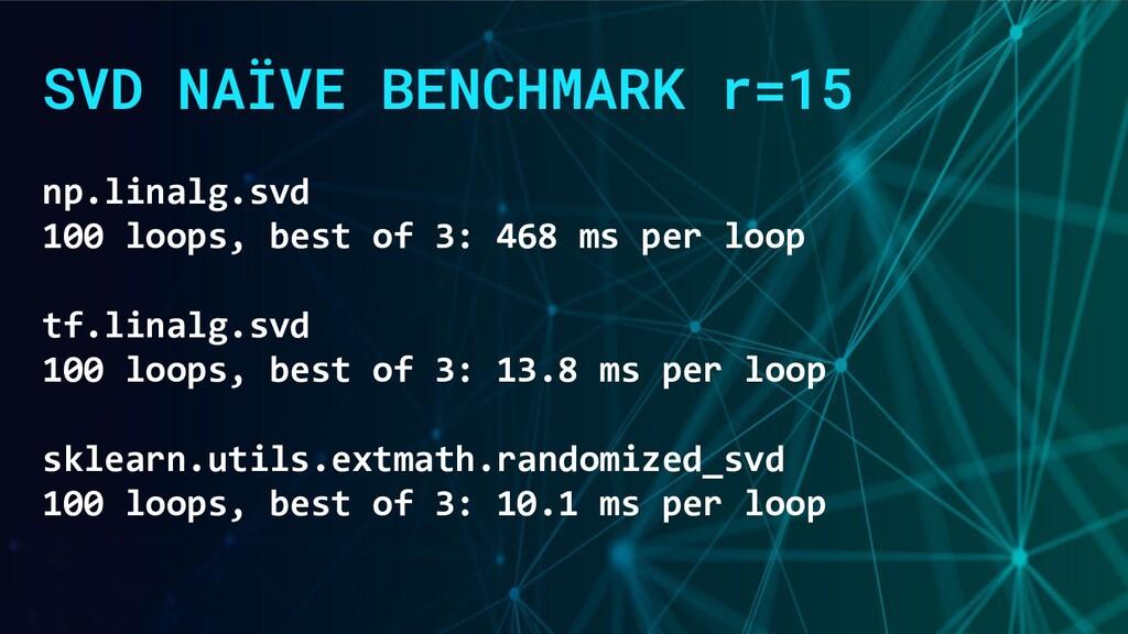 SVD NAÏVE BENCHMARK r=15 np.linalg.svd 100 loop...