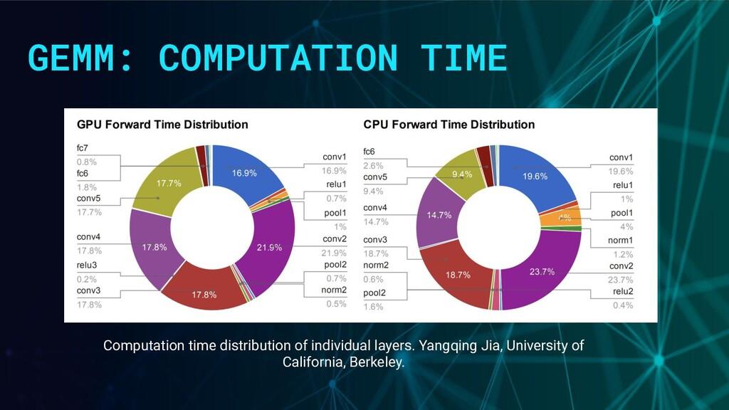GEMM: COMPUTATION TIME Computation time distrib...