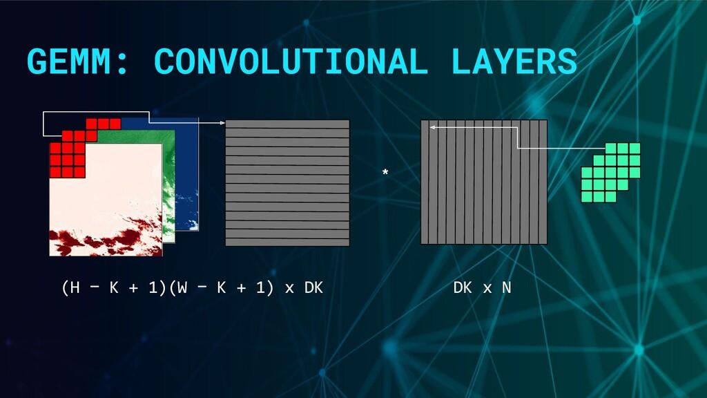 GEMM: CONVOLUTIONAL LAYERS * DK x N (H − K + 1)...