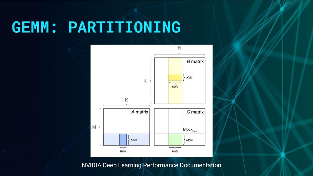 GEMM: PARTITIONING NVIDIA Deep Learning Perform...