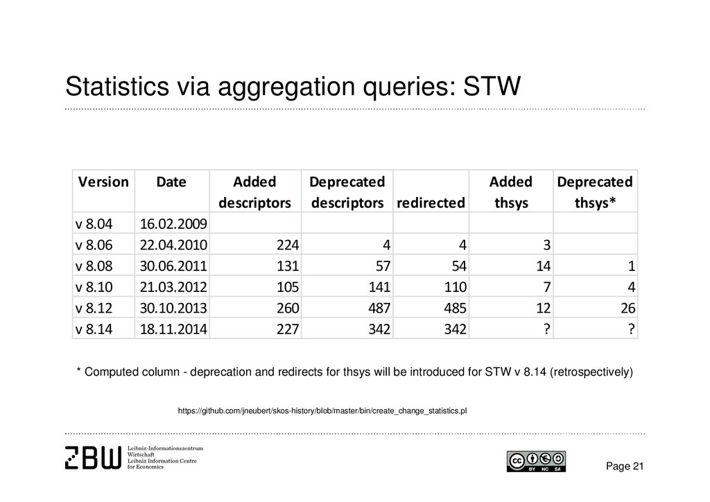 Statistics via aggregation queries: STW Page 21...