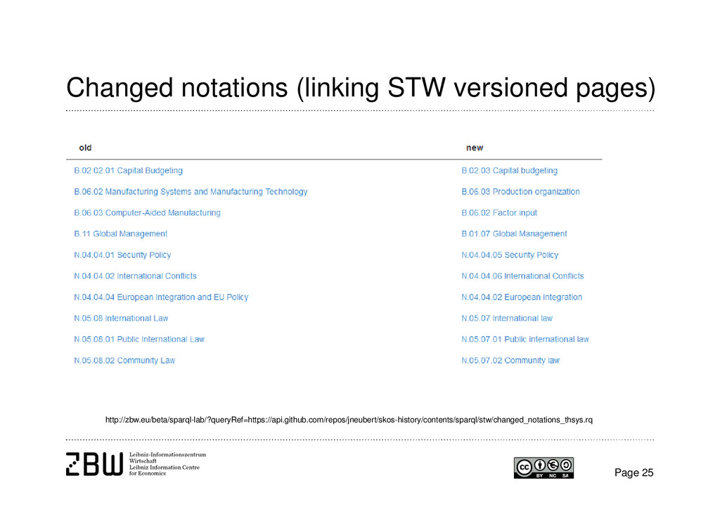 Changed notations (linking STW versioned pages)...