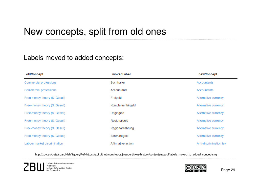 New concepts, split from old ones Page 29 Label...