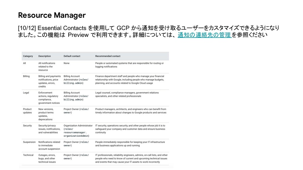 Resource Manager [10/12] Essential Contacts を使用...