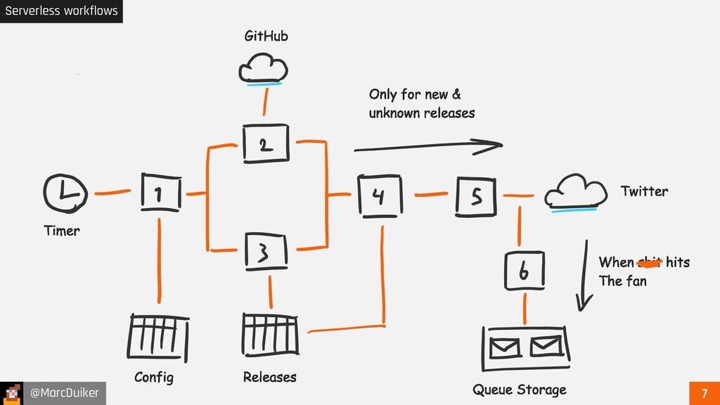 @MarcDuiker Serverless workflows