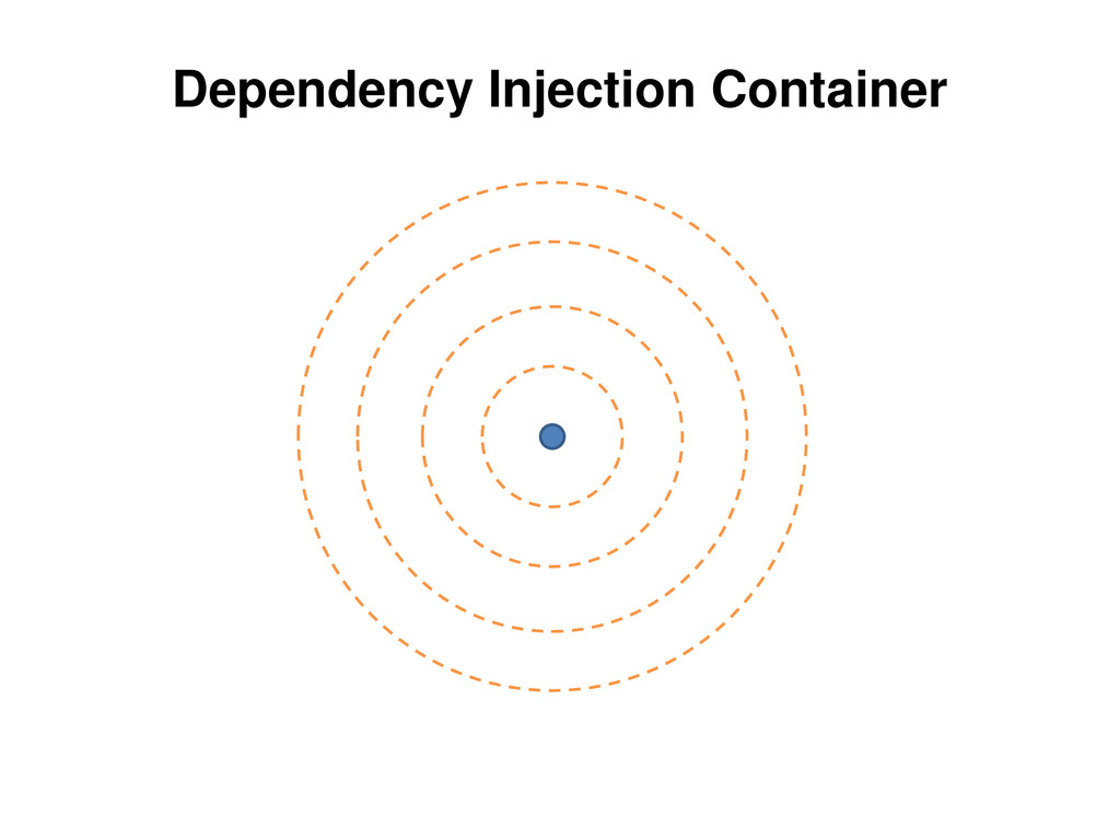 Dependency Injection Container ssd