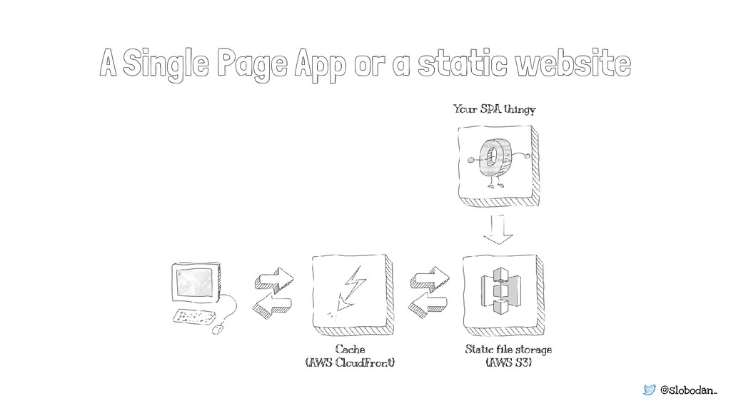 @slobodan_ A Single Page App or a static website