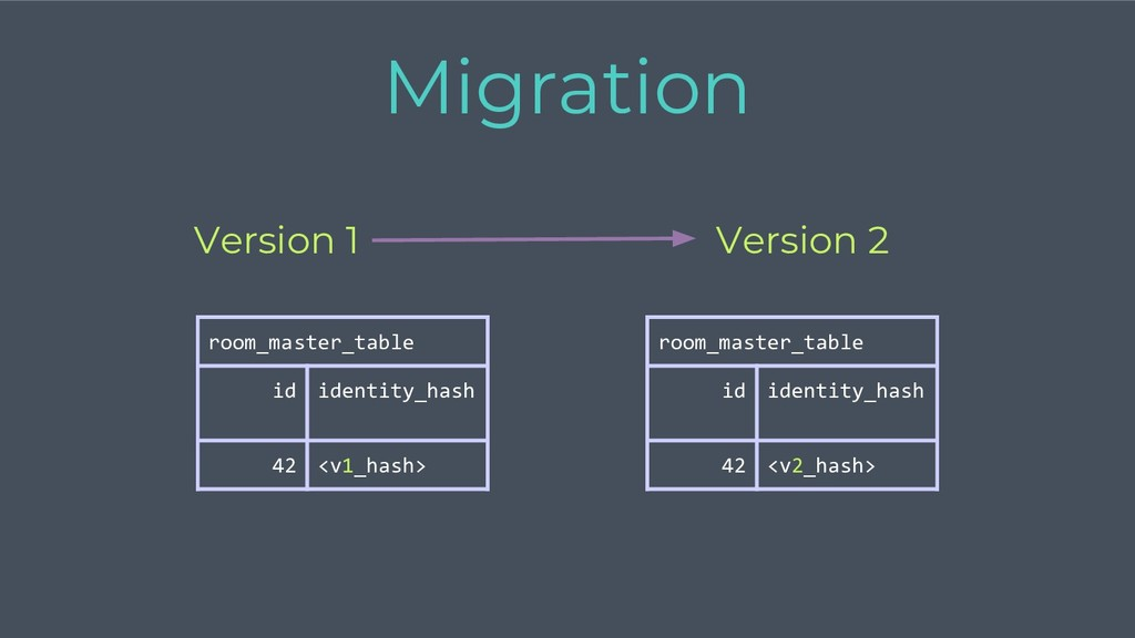 Version 2 Version 1 Migration room_master_table...