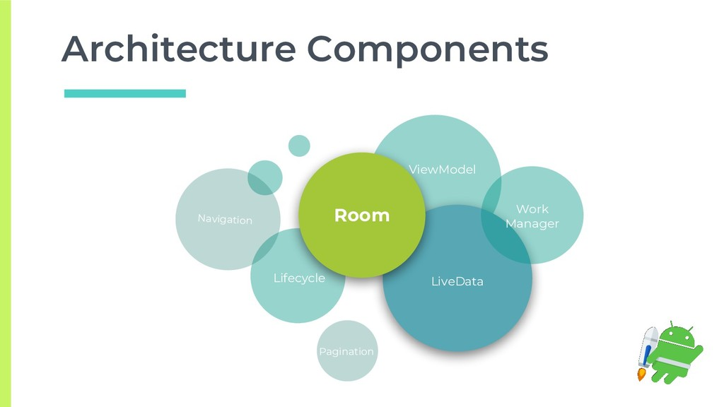 Architecture Components Navigation LiveData Roo...