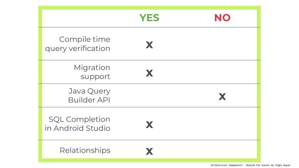YES NO Compile time query verification x Migrat...