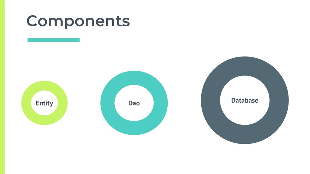 Components Database Dao Entity
