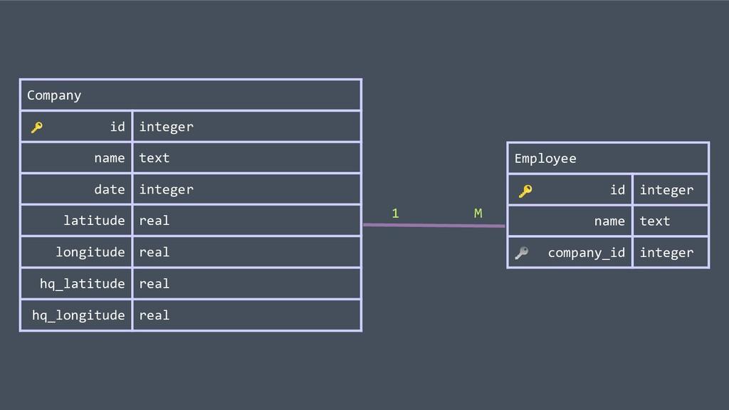 Employee id integer name text company_id intege...