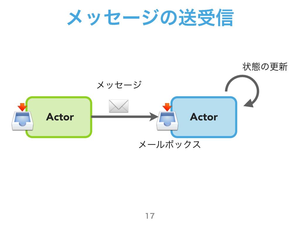 ϝοηʔδͷૹड৴  Actor ϝʔϧϘοΫε ϝοηʔδ ঢ়ଶͷߋ৽ Actor