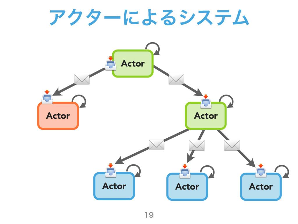 ΞΫλʔʹΑΔγεςϜ  Actor Actor Actor Actor Actor Ac...