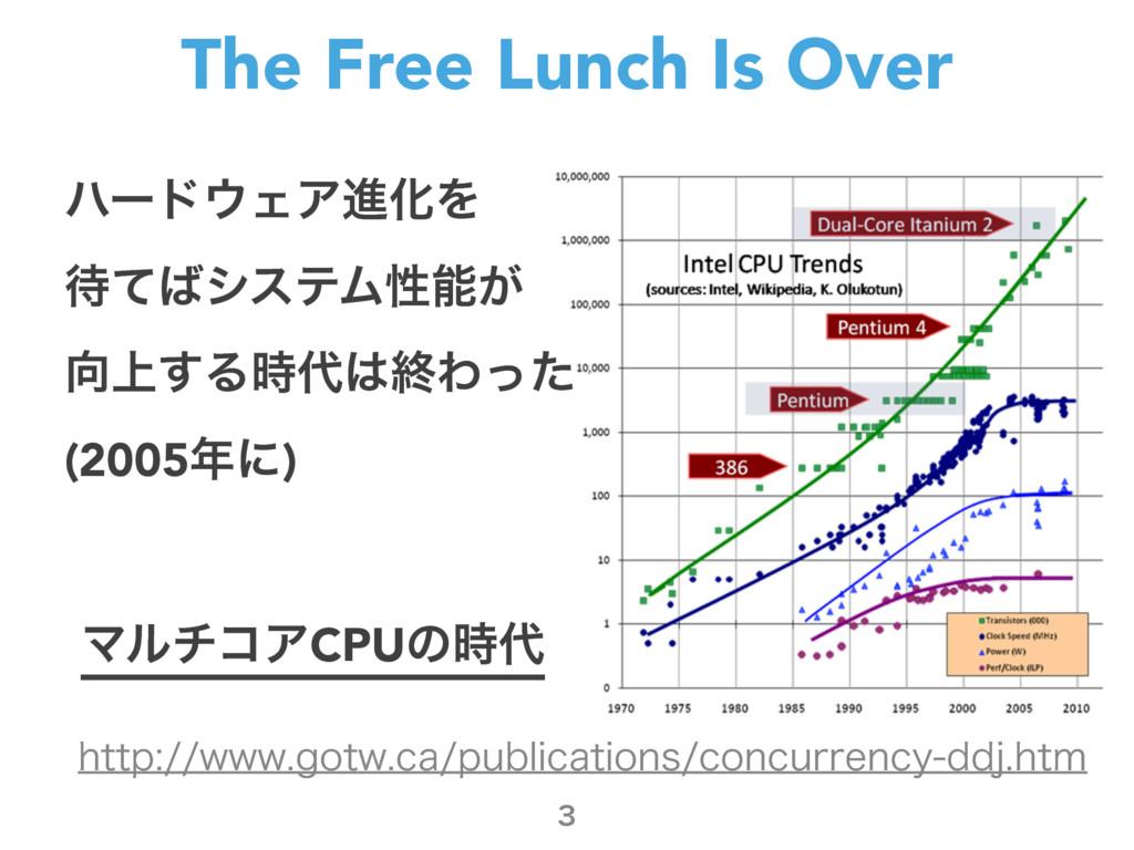 The Free Lunch Is Over  ϋʔυΣΞਐԽΛ ͯγεςϜੑ͕...
