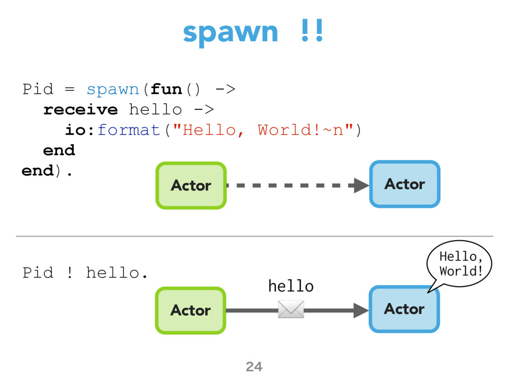 spawn !!  Pid = spawn(fun() -> receive hello ...